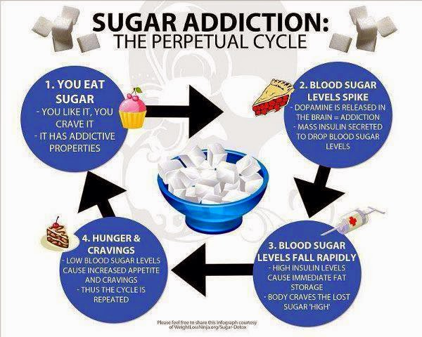Sugar Addiction Cycle